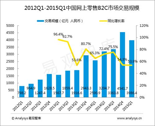 Q1中国B2C市场交易规模3986亿 同增53.9%